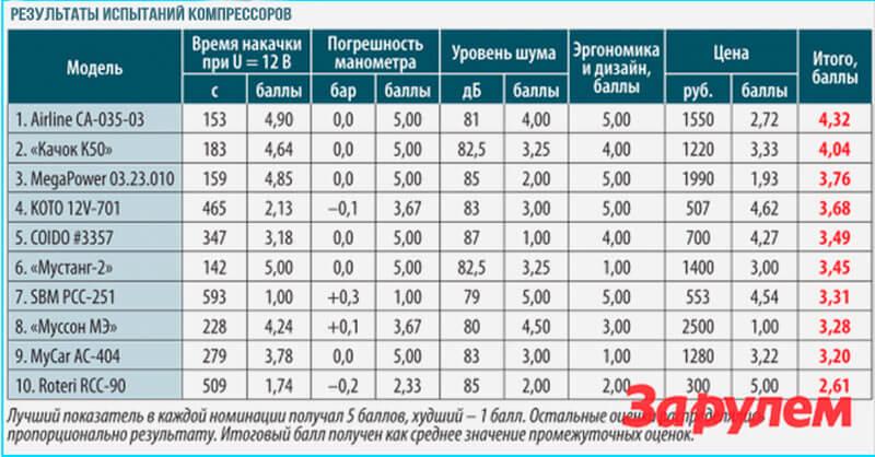 рейтинг автокомпрессоров